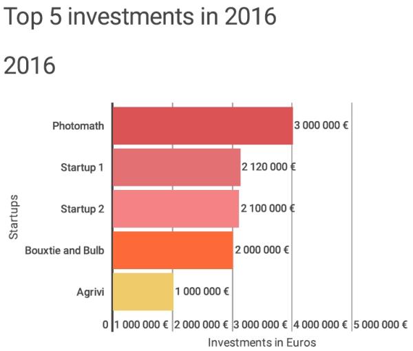 Investicije hrvatskih startupa u 2016. rasle za 37%