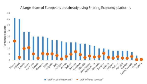 Ekonomija dijeljenja i pravo građanstva
