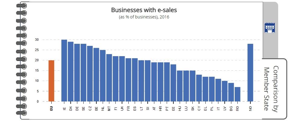 Muke statistike: gdje je biznis na Internetu