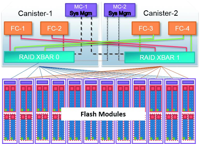 Flash! – tehnologija za brzo spremanje svih podatka
