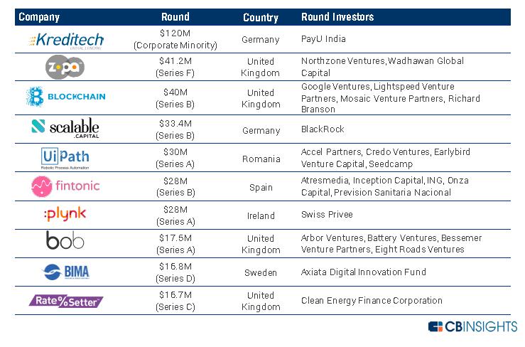 Fintech: Kriptovalute razvijaju novčane sustave, fondove i vrijednosnice