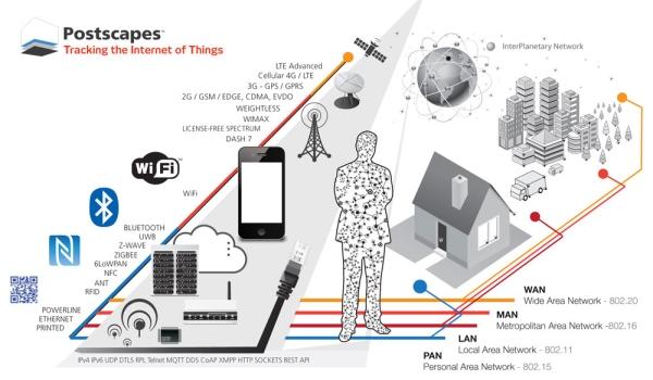 Reguliranje radiofrekvencijskog spektra za IoT