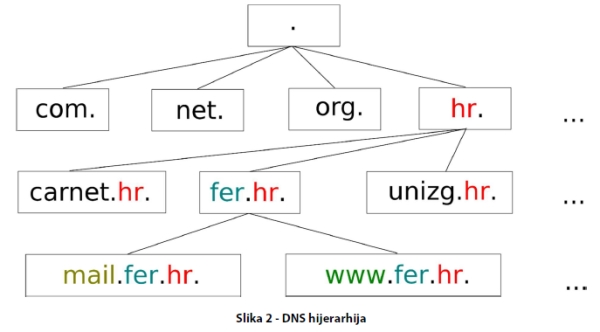 Nacionalni CERT objavio DNSSEC dokument