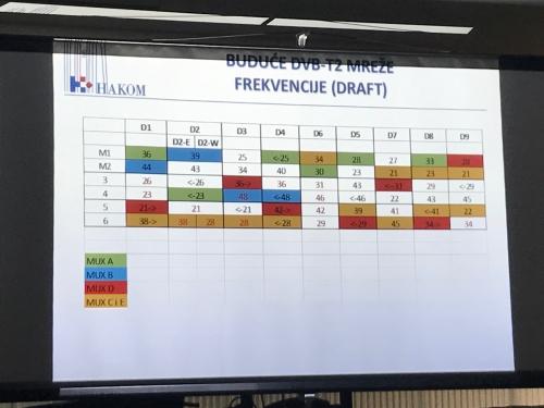 Hrvatska sa susjedima dogovorila frekvencije Druge digitalne dividende
