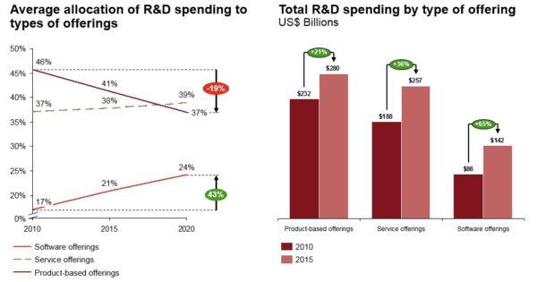 Kompanije sve više ulažu u razvoj softvera i usluga nego fizičkih proizvoda