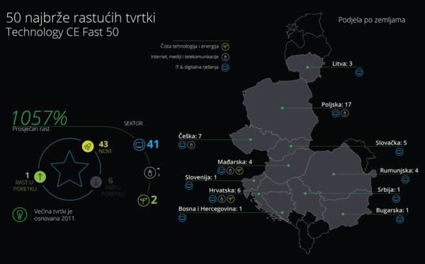 Infografika (izvor: Deloitte)