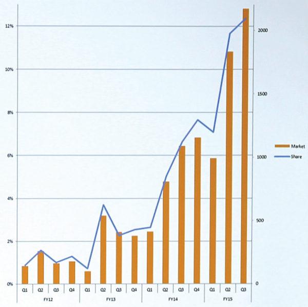 U posljednje dvije godine bilježi se značaj porast udjela laserskih projektora na tržištu