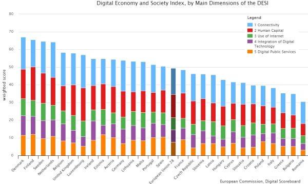 Hrvatska među zemljama EU kojima će trebati dodatni napori u digitalizaciji
