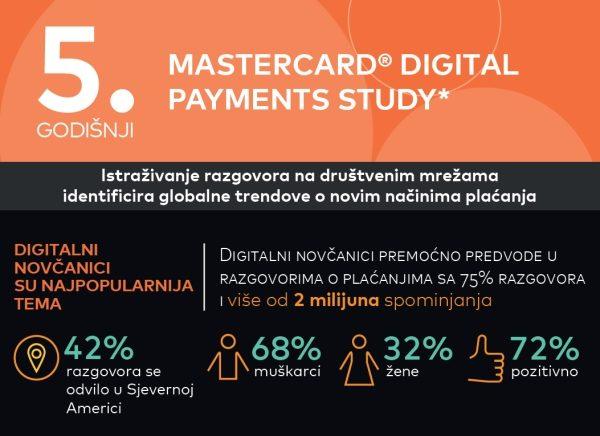Trendovi na društvenim mrežama:  digitalni novčanici, umjetna inteligencija i nosivi uređaji