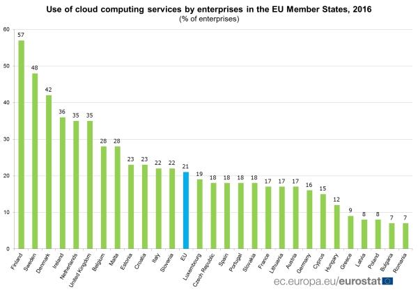Hrvatska deseta u EU po poslovnom korištenju cloud computinga