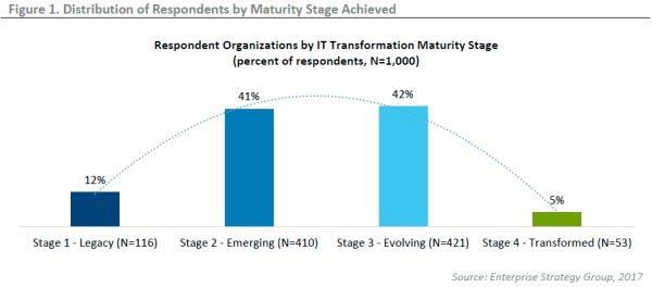 Samo 5% velikih kompanija spremno je odgovoriti na zahtjeve digitalnog poslovanja