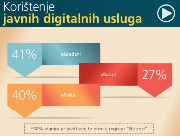 Digitalna ekonomija znači brže, pristupačnije i jednostavnije poslovanje