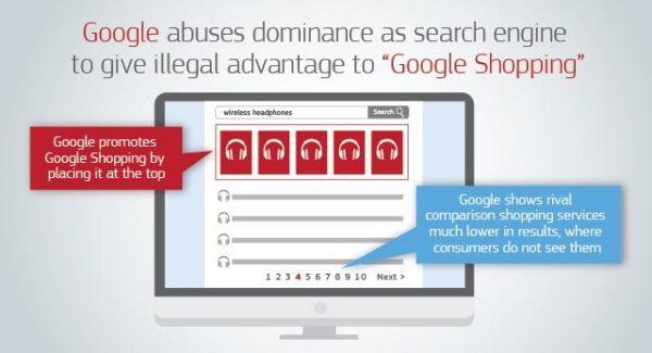 EK kaznila Google s 2,42 milijardi eura