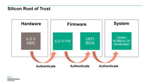 iLO 5 donosi veću sigurnost za podatkovni centar