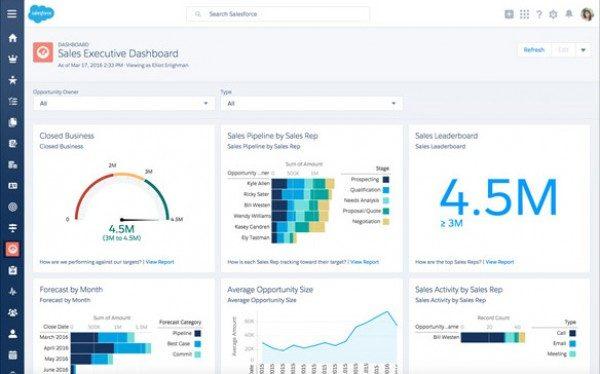Salesforce globalni lider u CRM rješenjima