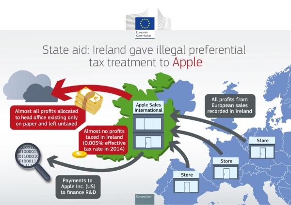 EK tužila Irsku zbog umanjenja poreza Appleu