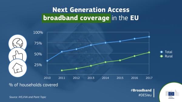 Sredinom 2017. 4G LTE pokrivenost u EU dostigla 3G HSPA mreže