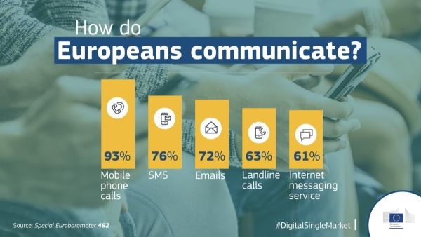 Europljanima važnija cijena pristupa internetu od kvalitete usluge