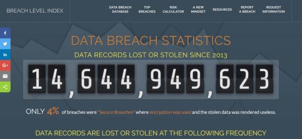Gemalto: Svake sekunde 291 krađa podataka!
