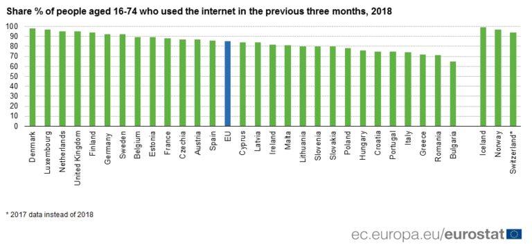 Eurostat: Čemu sve služi internet?