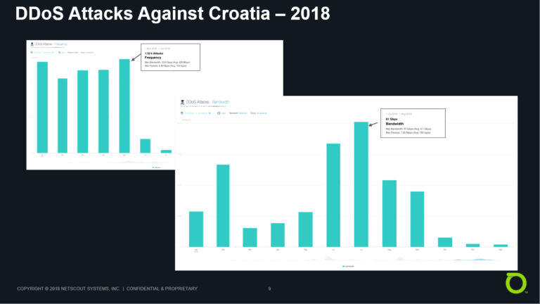 DDoS Attacks, Croatia - 2018