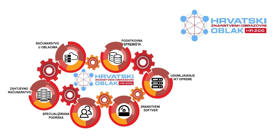 Kapitalna investicija u temeljnu e-infrastrukturu