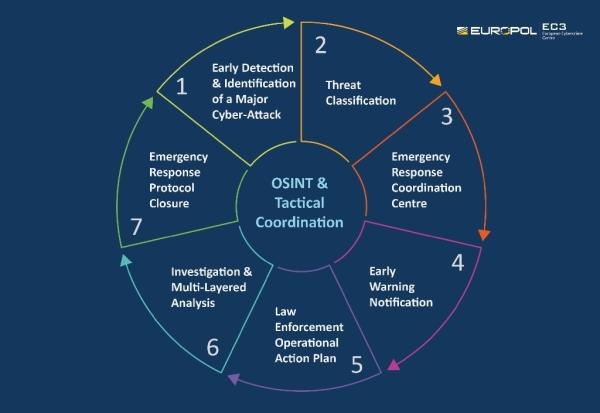 EU program razvoja tehnologije za borbu protiv kibernetičkih prijetnji