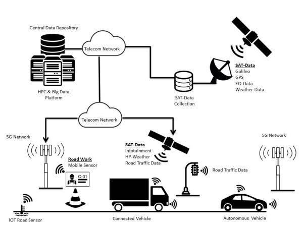 Osnovna tehnička pravila interoperabilnosti u prometu u EU