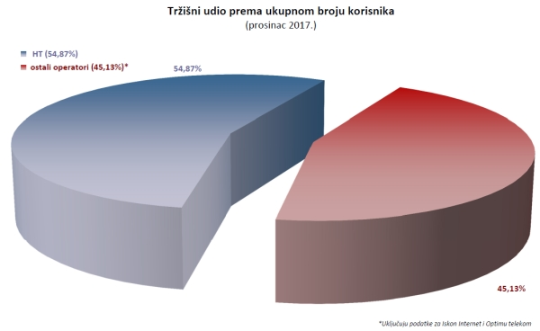 Hakom: Veća ulaganja u pokretnu mrežu