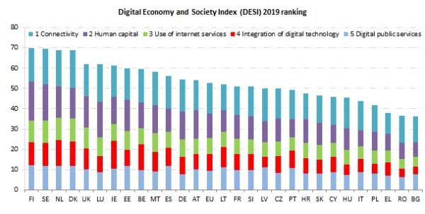 Hrvatska na DESI indeksu napredovala dva mjesta