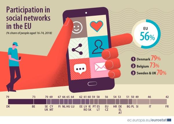54 % Hrvata koristi društvene mreže, a mladih čak 97 %