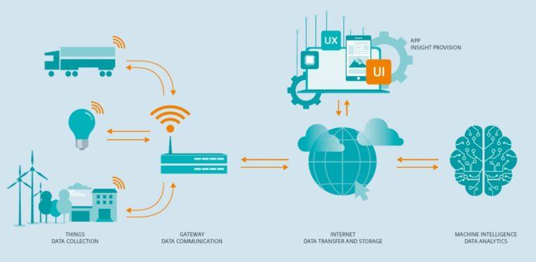 Pandemija usporila globalno tržište IoT-a, ali ne i u Kini