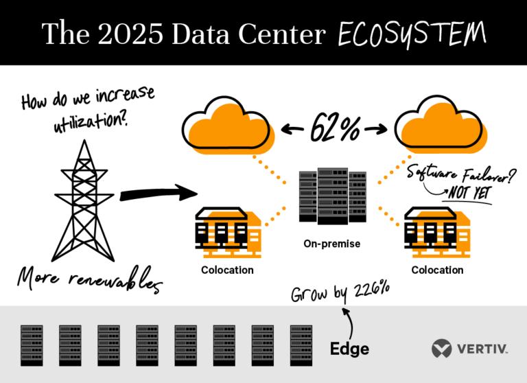 Ekosustav podatkovnog centra 2025. godine
