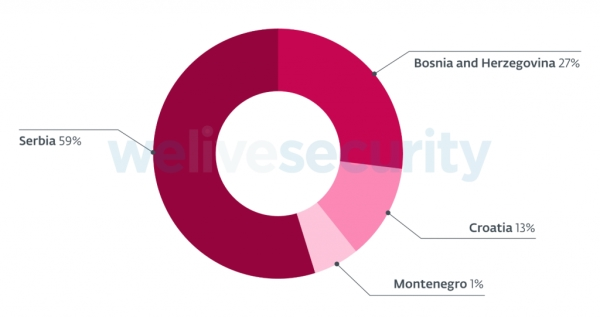 ESET analiza phishing kampanje usmjerene na Balkan