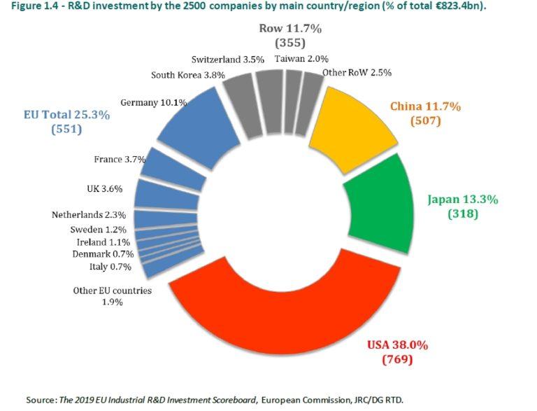 Rast R&D ulaganja u EU 4,7%, u SAD 10,3%, a u Kini 26,7%
