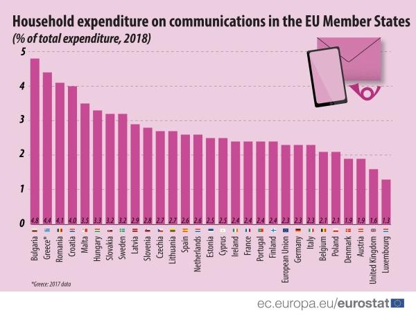 Samo Bugarima, Grcima i Rumunjima komunikacije skuplje nego Hrvatima