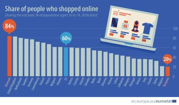 Eurostat: U EU udvostručen broj online kupaca