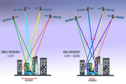 Galileo navigacija najnaprednija u dvostrukoj frekvenciji