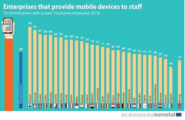 Hrvatska u EU vrhu po poslovnom korištenju mobilnog ICT-a