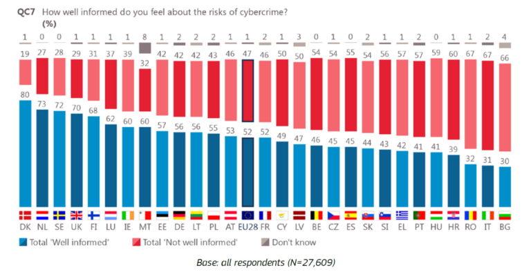 59% korisnika Interneta smatra da nisu dovoljno zaštićeni