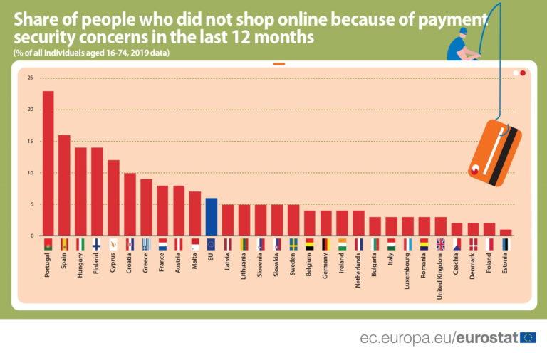 U Hrvatskoj nepovjerenje u e-kupnju među najizraženijim u EU