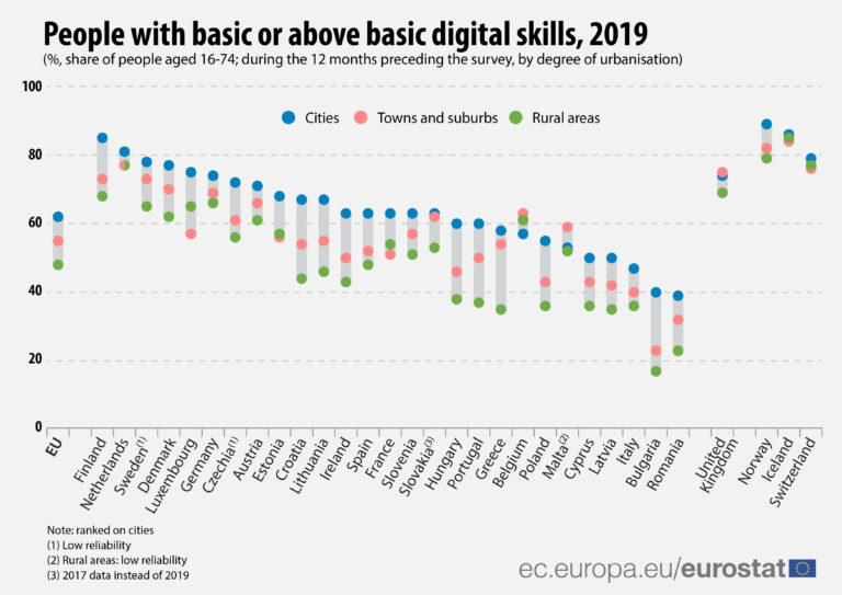 Razlike u digitalnim vještinama između gradova i ruralnih područja