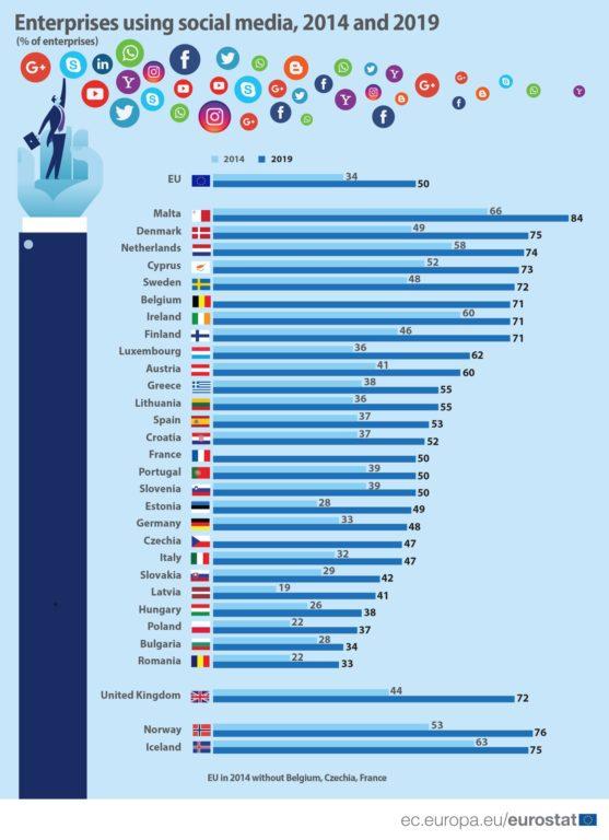 Svako drugo poduzeće iz EU-a koristi društvene medije