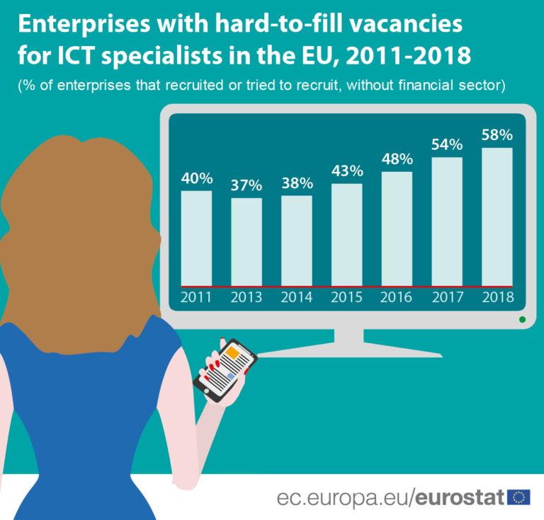 Sve veći nedostatak ICT stručnjaka u EU