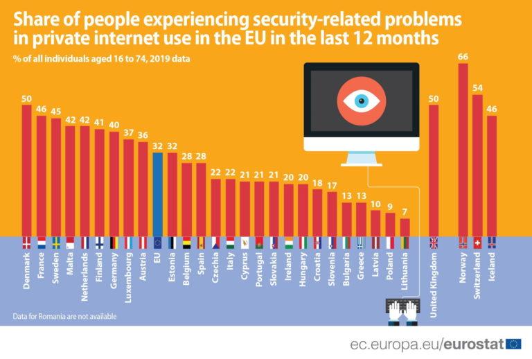 Svaki treći korisnik Interneta imao sigurnosnih problema
