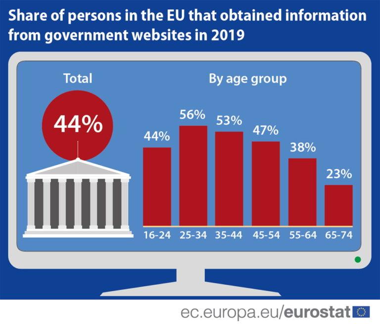 Hrvati među najrjeđim korisnicima državnih web stranica u EU