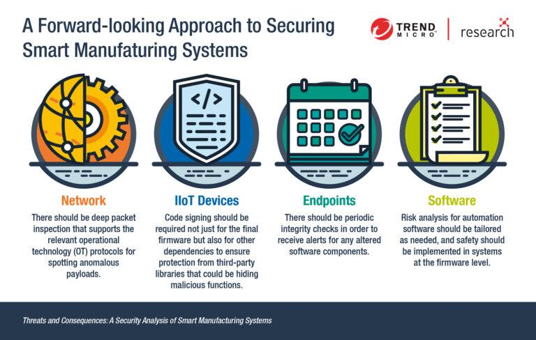 Složeni IT sustavi pametnih tvornica trebaju višestruku kibernetičku zaštitu