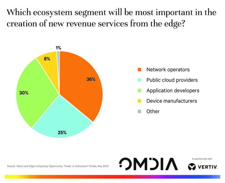 Ključna uloga mrežnih operatera u stvaranju novih prihoda od edge usluga