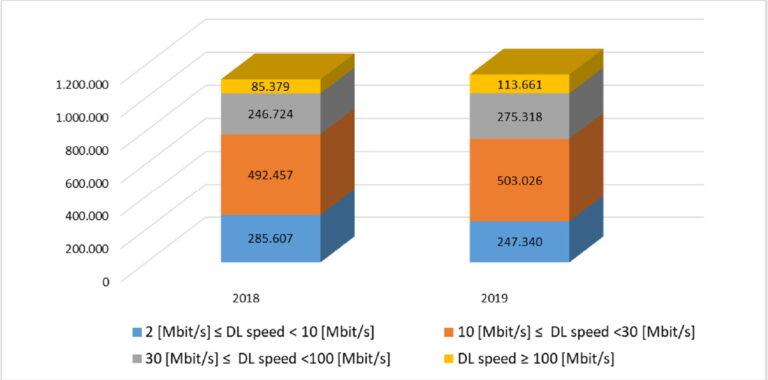 99,9 % korisnika telekomunikacijskih usluga ima širokopojasni internet