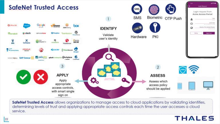 SafeNet Trusted Access: vaš saveznik za siguran pristup resursima tvrtke i provjeru digitalnog identiteta